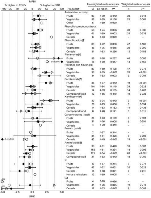 Results of the standard unweighted and weighted meta-analyses for different crop types/products for antioxidant activity