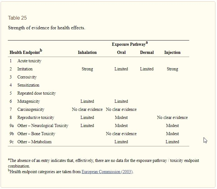 table of aluminum toxicity