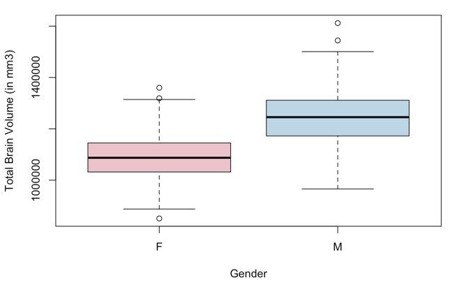 tbv in male vs female