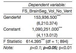 tbv in male vs female linear model
