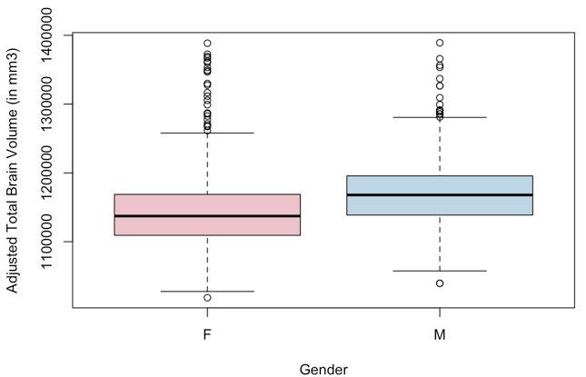 adj tbv in male vs female