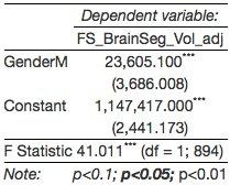 adj tbv in male vs female linear model